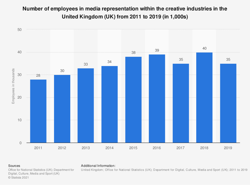 Statistic: Number of employees in media representation within the creative industries in the United Kingdom (UK) from 2011 to 2017 (in 1,000s) | Statista