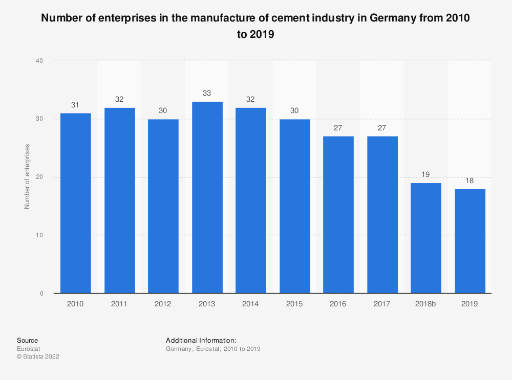 Statistic: Number of enterprises in the manufacture of cement industry in Germany from 2008 to 2016 | Statista