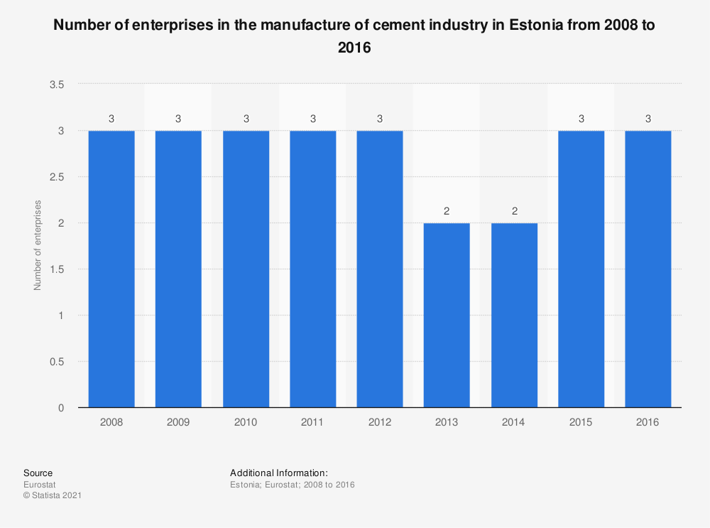 Statistic: Number of enterprises in the manufacture of cement industry in Estonia from 2008 to 2016 | Statista