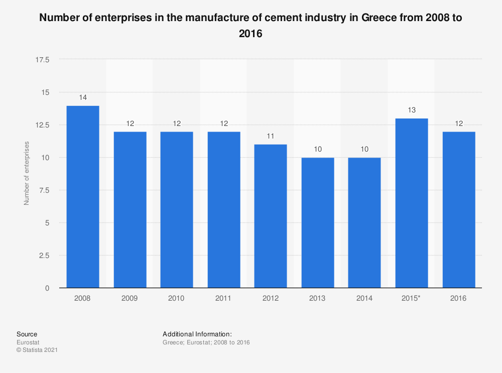 Statistic: Number of enterprises in the manufacture of cement industry in Greece from 2008 to 2016 | Statista