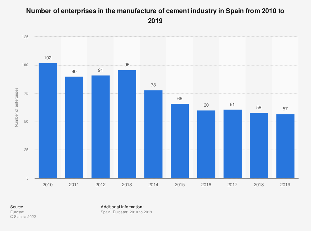 Statistic: Number of enterprises in the manufacture of cement industry in Spain from 2008 to 2016 | Statista