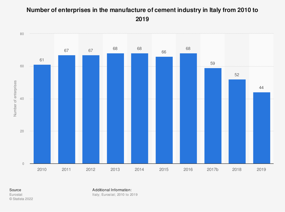 Statistic: Number of enterprises in the manufacture of cement industry in Italy from 2008 to 2016 | Statista