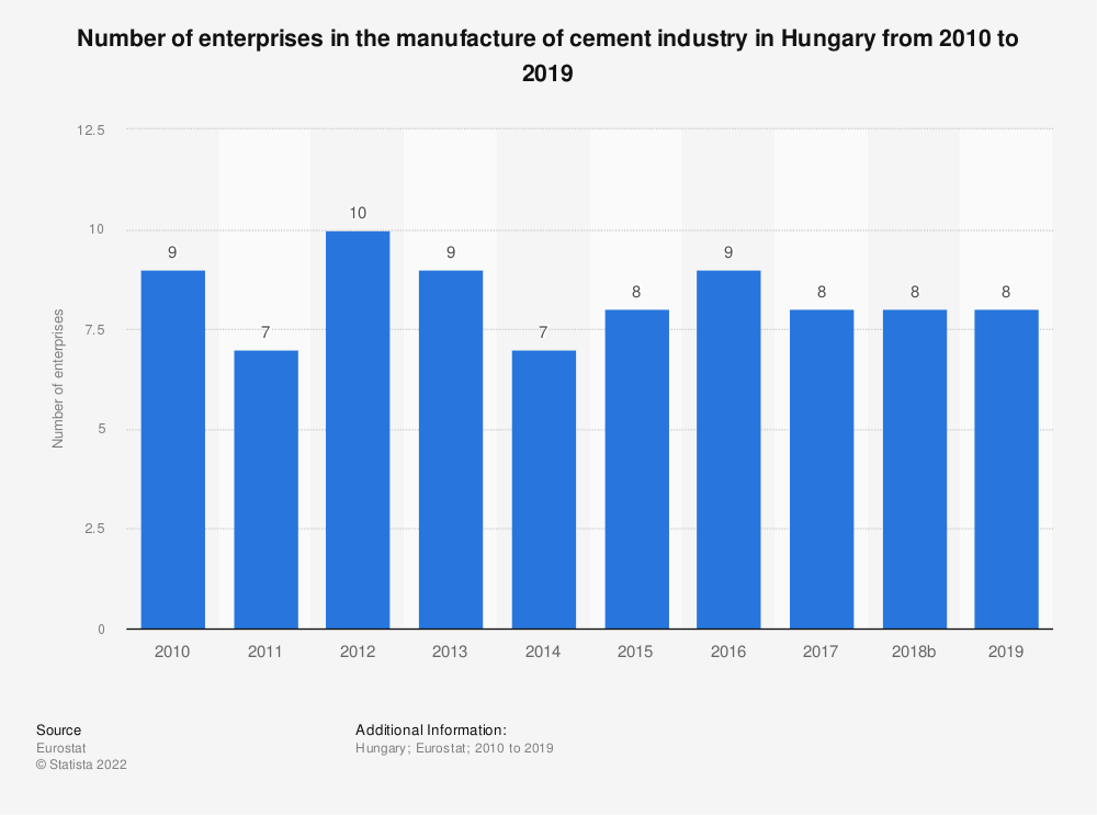 Statistic: Number of enterprises in the manufacture of cement industry in Hungary from 2008 to 2016 | Statista