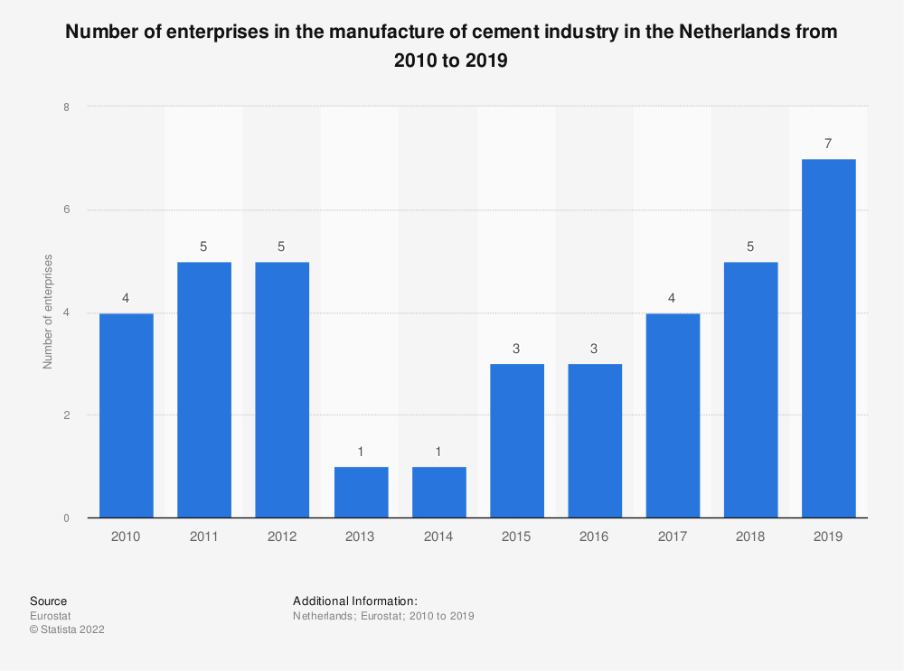 Statistic: Number of enterprises in the manufacture of cement industry in the Netherlands from 2008 to 2016 | Statista