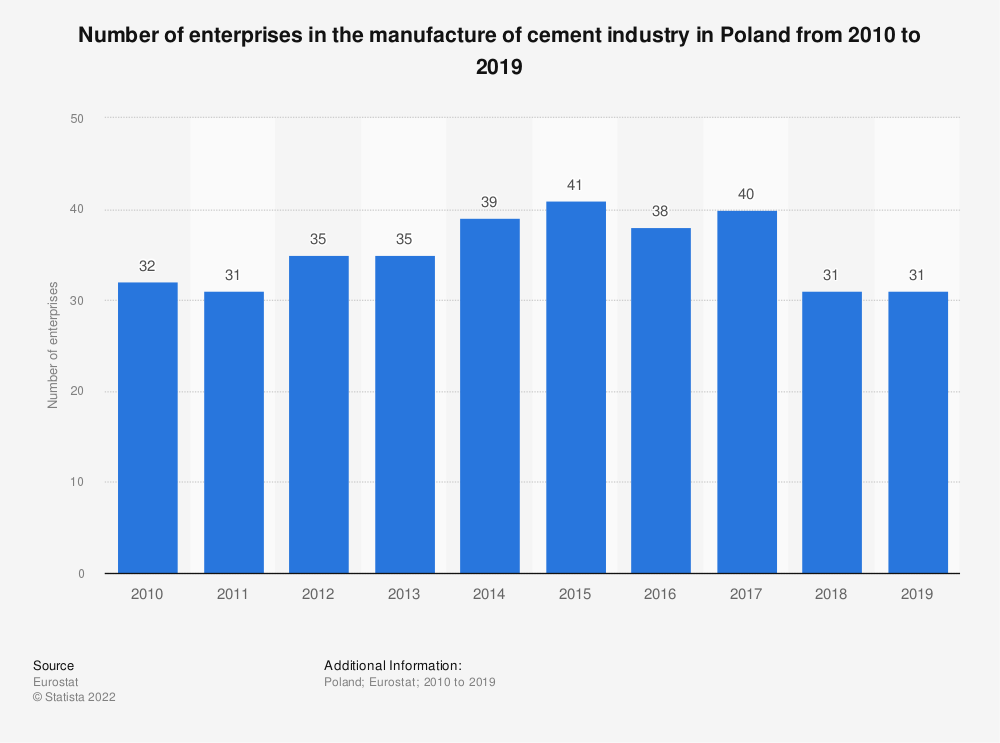 Statistic: Number of enterprises in the manufacture of cement industry in Poland from 2008 to 2016 | Statista