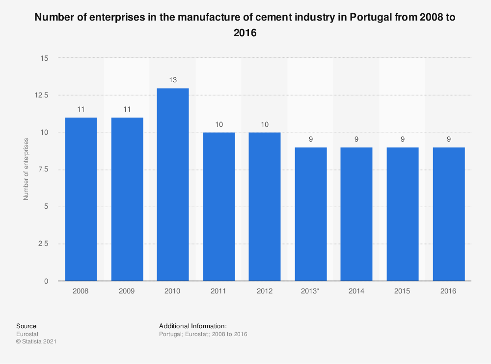 Statistic: Number of enterprises in the manufacture of cement industry in Portugal from 2008 to 2016 | Statista