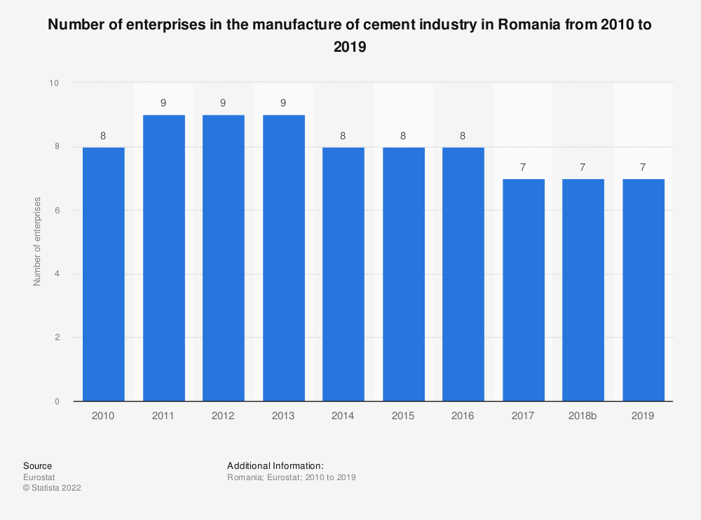 Statistic: Number of enterprises in the manufacture of cement industry in Romania from 2008 to 2016 | Statista