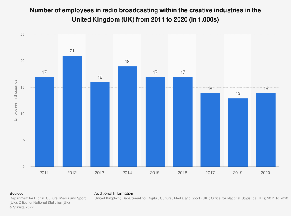 Statistic: Number of employees in radio broadcasting within the creative industries in the United Kingdom (UK) from 2011 to 2019 (in 1,000s) | Statista