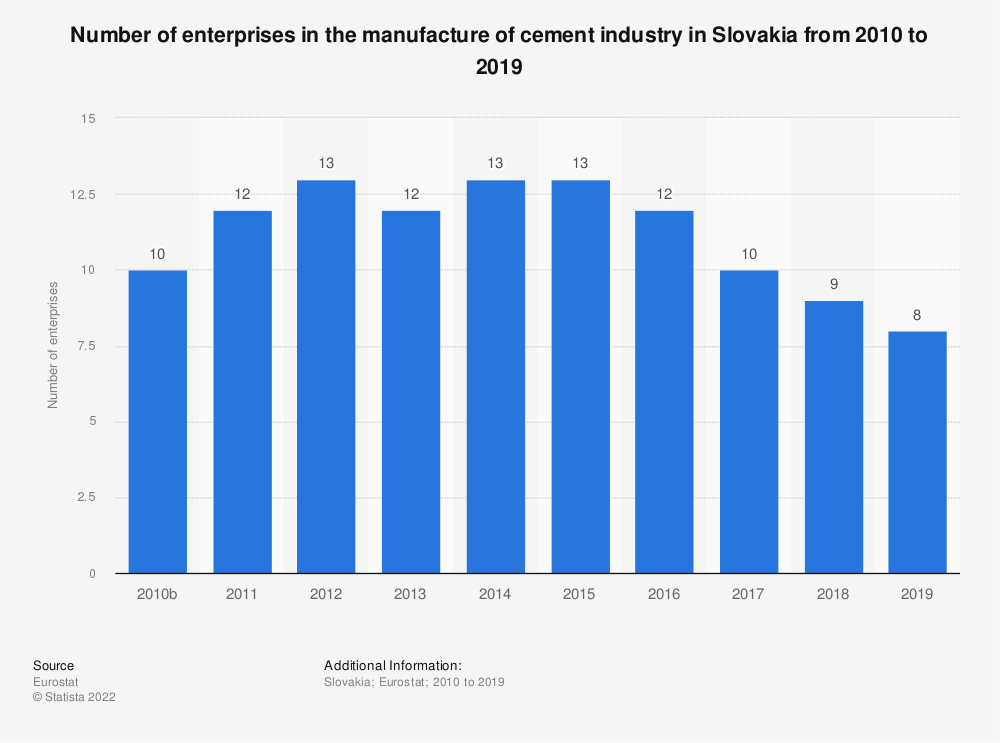 Statistic: Number of enterprises in the manufacture of cement industry in Slovakia from 2008 to 2016 | Statista