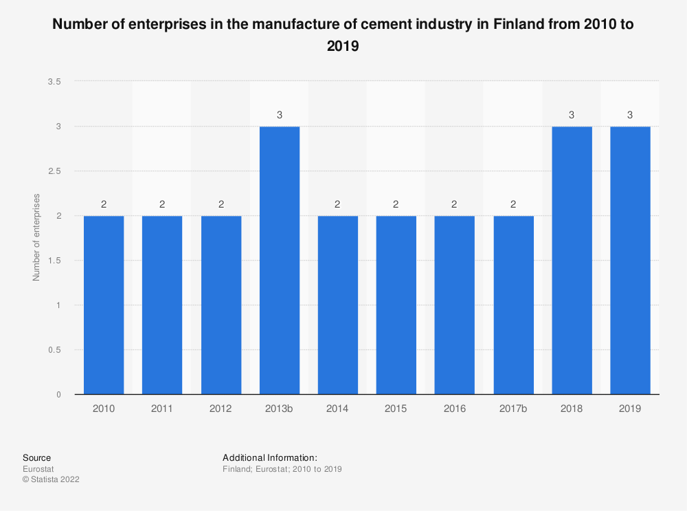 Statistic: Number of enterprises in the manufacture of cement industry in Finland from 2008 to 2016 | Statista