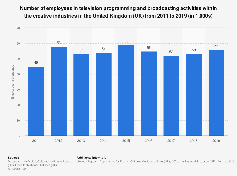 Statistic: Number of employees in television programming and broadcasting activities within the creative industries in the United Kingdom (UK) from 2011 to 2018 (in 1,000s) | Statista