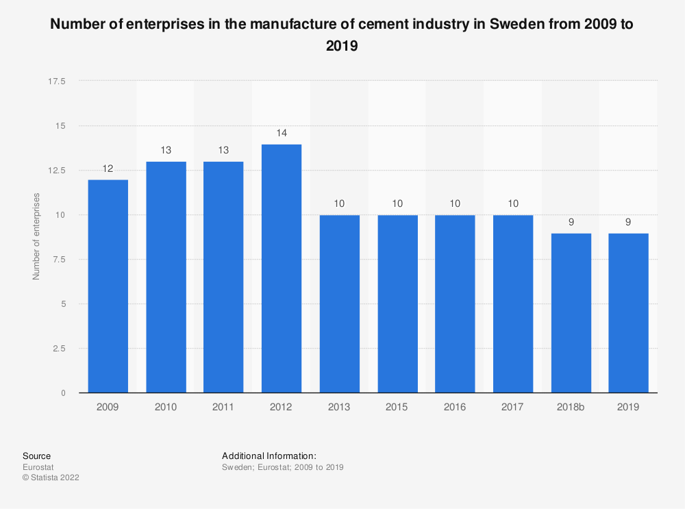 Statistic: Number of enterprises in the manufacture of cement industry in Sweden from 2008 to 2013 | Statista