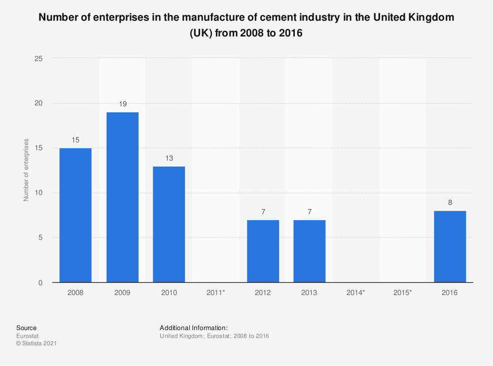 Statistic: Number of enterprises in the manufacture of cement industry in the United Kingdom (UK) from 2008 to 2016 | Statista