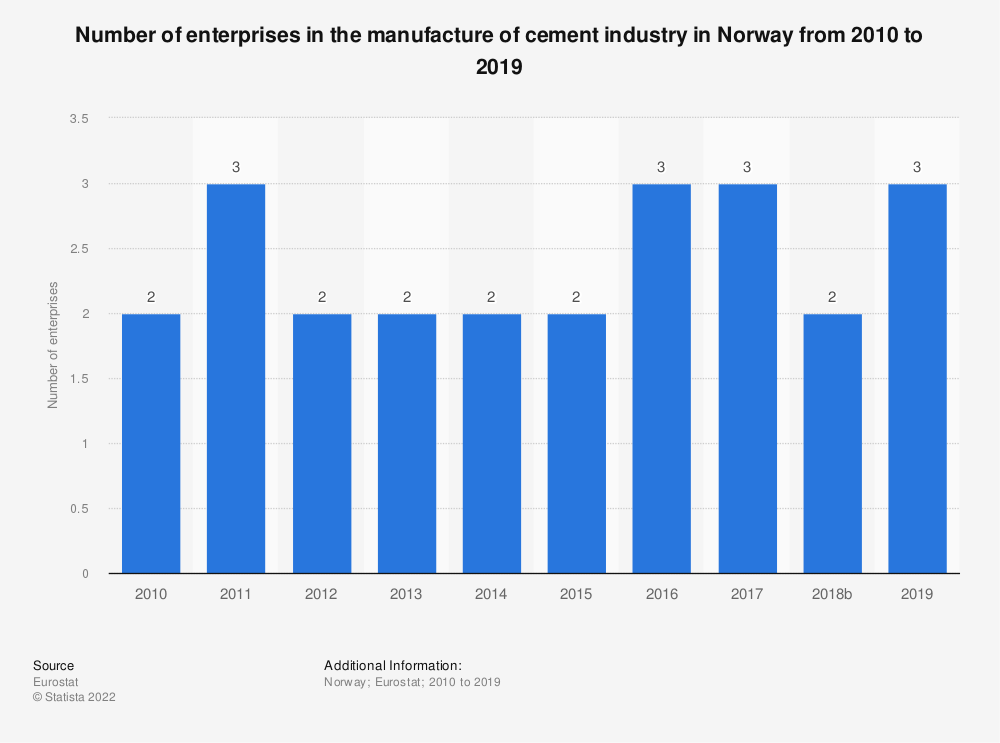 Statistic: Number of enterprises in the manufacture of cement industry in Norway from 2008 to 2016 | Statista