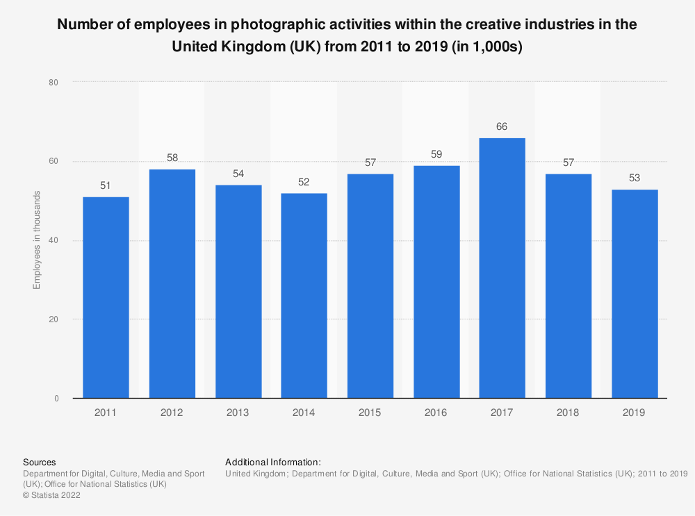 Statistic: Number of employees in photographic activities within the creative industries in the United Kingdom (UK) from 2011 to 2018 (in 1,000s) | Statista
