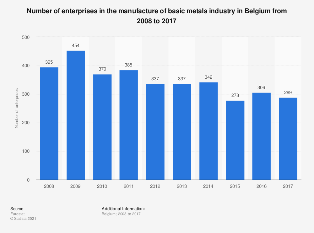 Statistic: Number of enterprises in the manufacture of basic metals industry in Belgium from 2008 to 2017 | Statista
