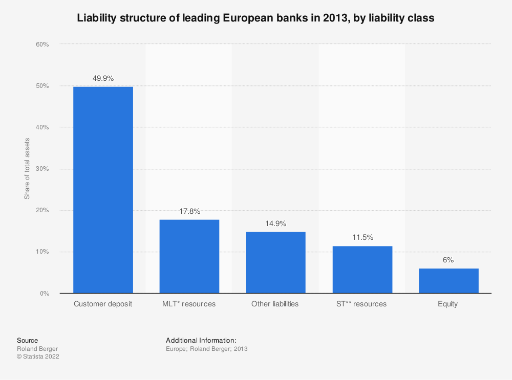 Statistic: Liability structure of leading European banks in 2013, by liability class | Statista