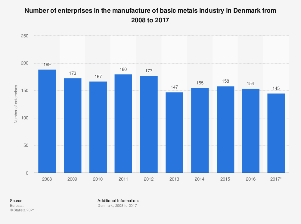 Statistic: Number of enterprises in the manufacture of basic metals industry in Denmark from 2008 to 2017 | Statista
