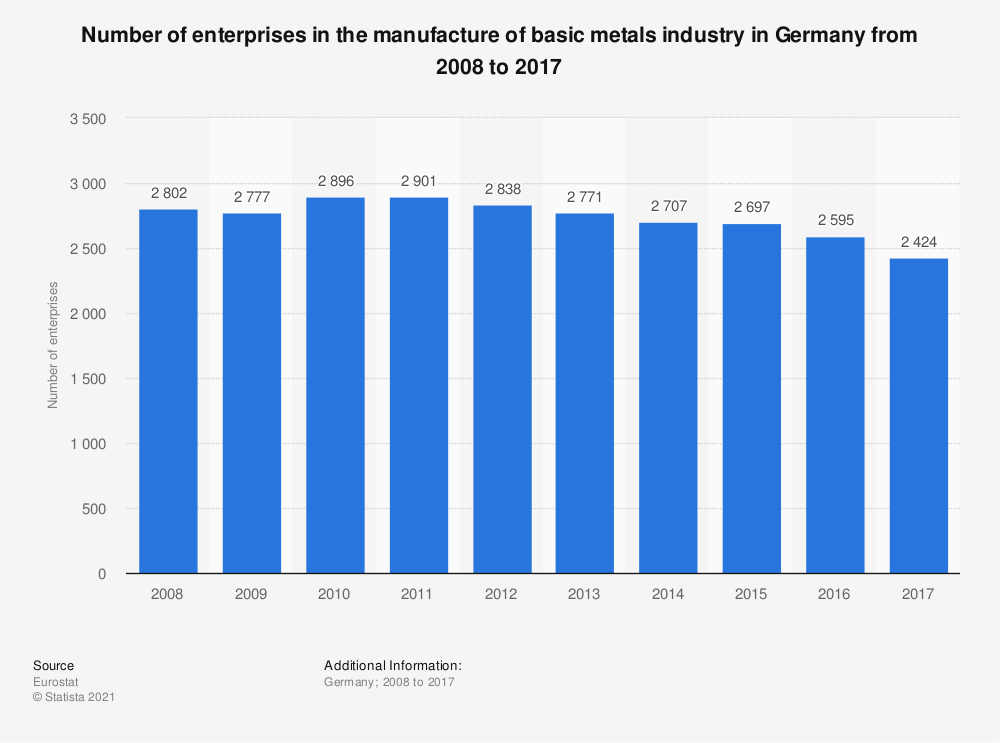 Statistic: Number of enterprises in the manufacture of basic metals industry in Germany from 2008 to 2017 | Statista