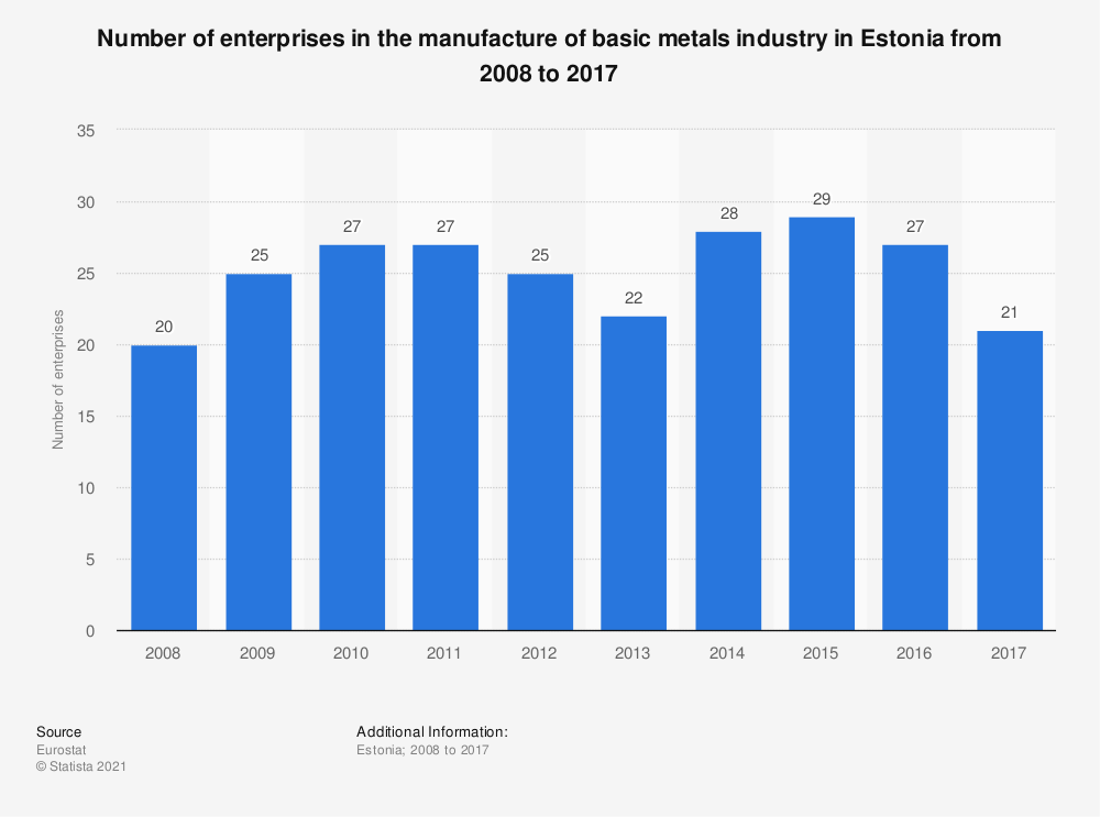 Statistic: Number of enterprises in the manufacture of basic metals industry in Estonia from 2008 to 2017 | Statista
