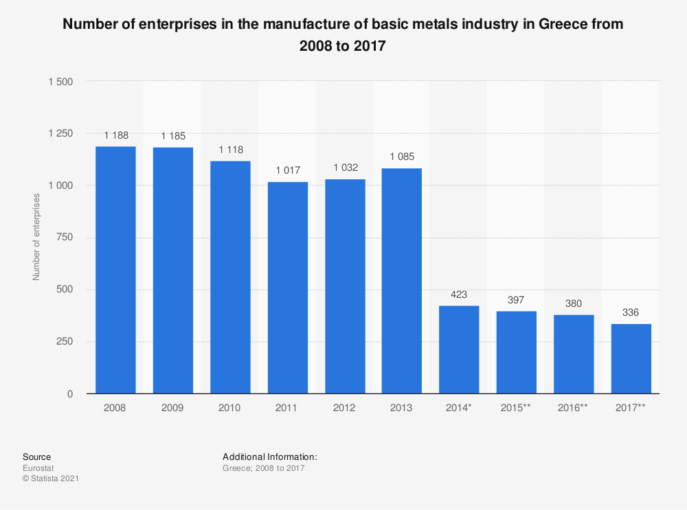 Statistic: Number of enterprises in the manufacture of basic metals industry in Greece from 2008 to 2017 | Statista