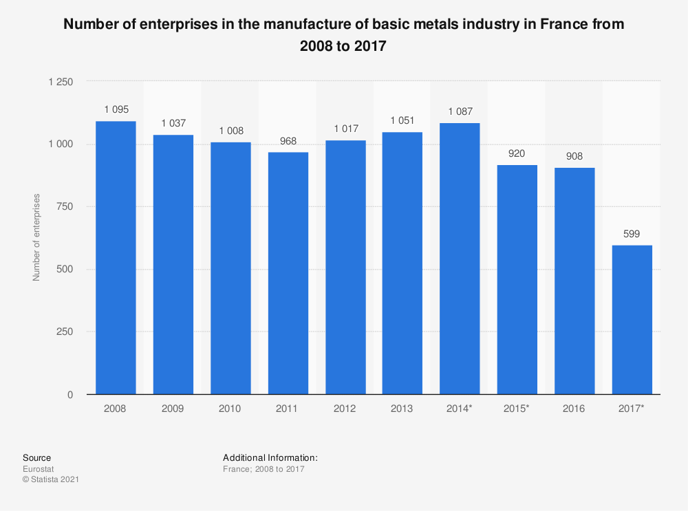 Statistic: Number of enterprises in the manufacture of basic metals industry in France from 2008 to 2015 | Statista