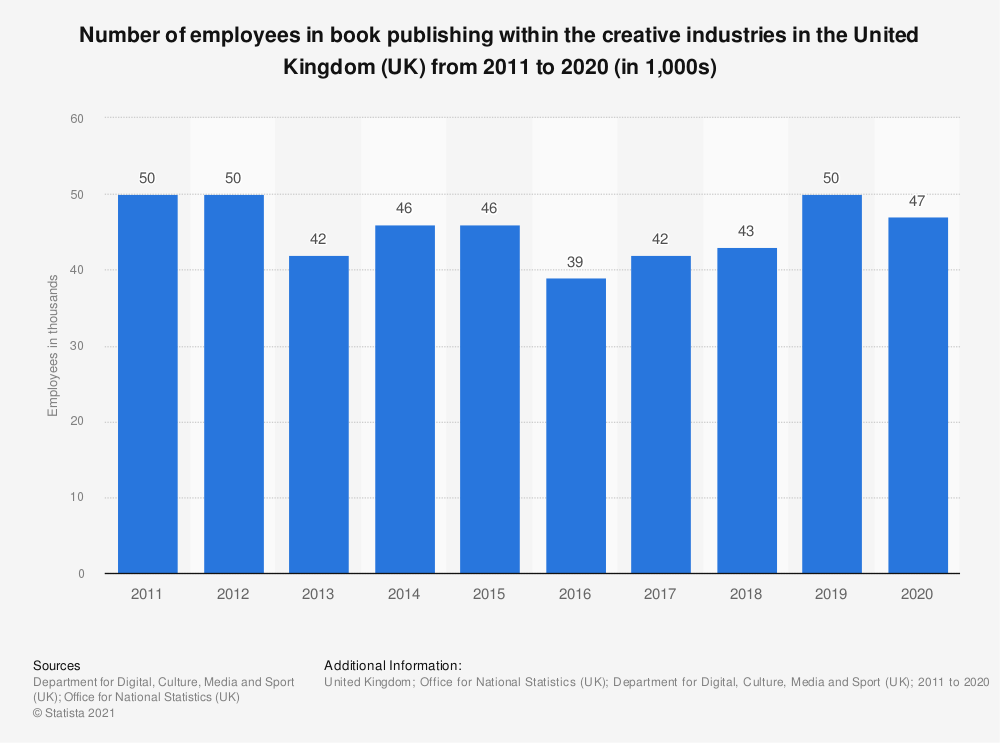 Statistic: Number of employees in book publishing within the creative industries in the United Kingdom (UK) from 2011 to 2018 (in 1,000s) | Statista
