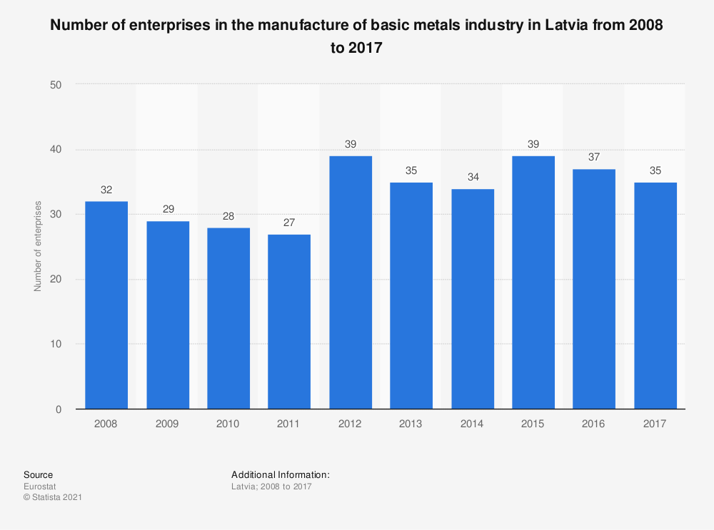 Statistic: Number of enterprises in the manufacture of basic metals industry in Latvia from 2008 to 2017 | Statista