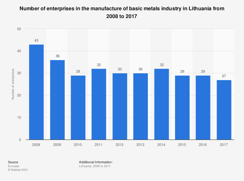 Statistic: Number of enterprises in the manufacture of basic metals industry in Lithuania from 2008 to 2015 | Statista