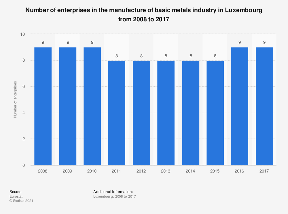 Statistic: Number of enterprises in the manufacture of basic metals industry in Luxembourg from 2008 to 2015 | Statista