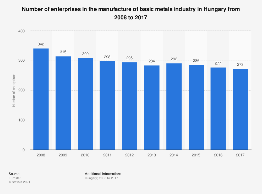 Statistic: Number of enterprises in the manufacture of basic metals industry in Hungary from 2008 to 2017 | Statista