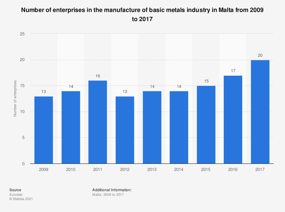Statistic: Number of enterprises in the manufacture of basic metals industry in Malta from 2009 to 2017 | Statista