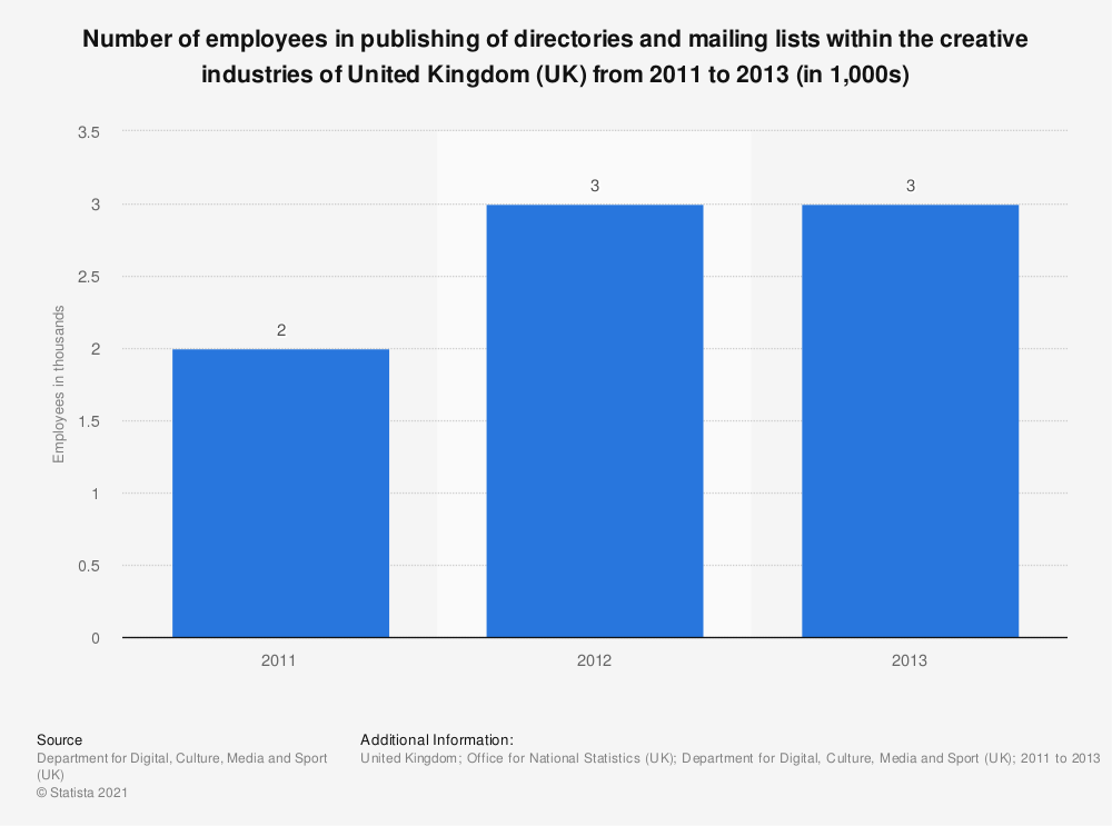 Statistic: Number of employees in publishing of directories and mailing lists within the creative industries of United Kingdom (UK) from 2011 to 2013 (in 1,000s) | Statista