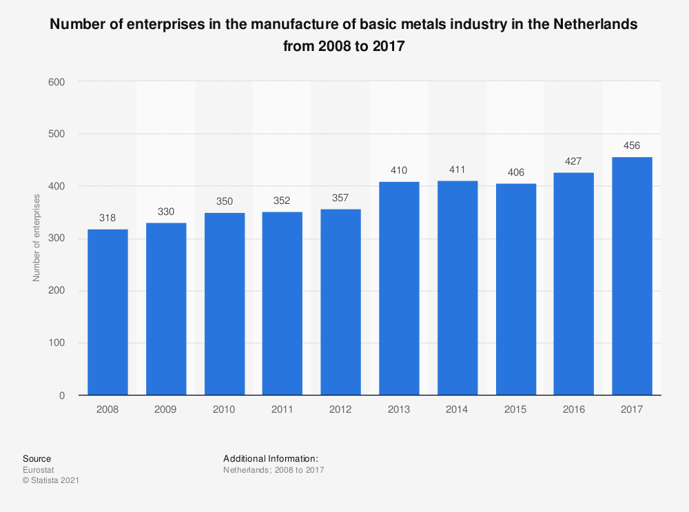 Statistic: Number of enterprises in the manufacture of basic metals industry in the Netherlands from 2008 to 2017   Statista