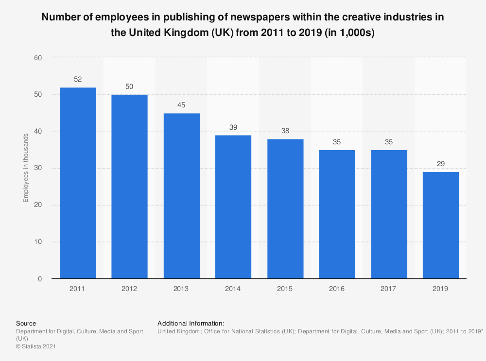 Statistic: Number of employees in publishing of newspapers within the creative industries in the United Kingdom (UK) from 2011 to 2019 (in 1,000s) | Statista