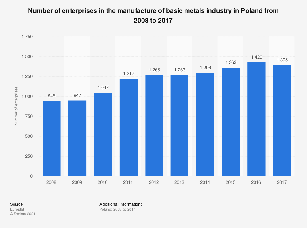 Statistic: Number of enterprises in the manufacture of basic metals industry in Poland from 2008 to 2015 | Statista