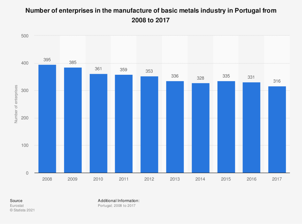 Statistic: Number of enterprises in the manufacture of basic metals industry in Portugal from 2008 to 2017 | Statista