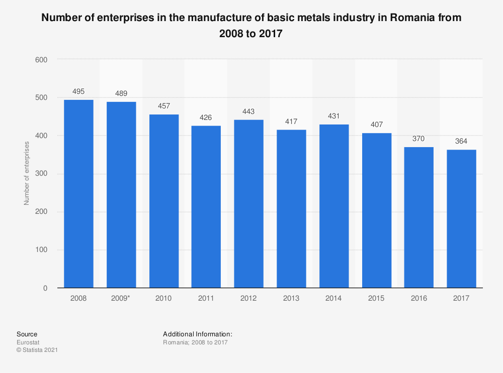Statistic: Number of enterprises in the manufacture of basic metals industry in Romania from 2008 to 2015   Statista