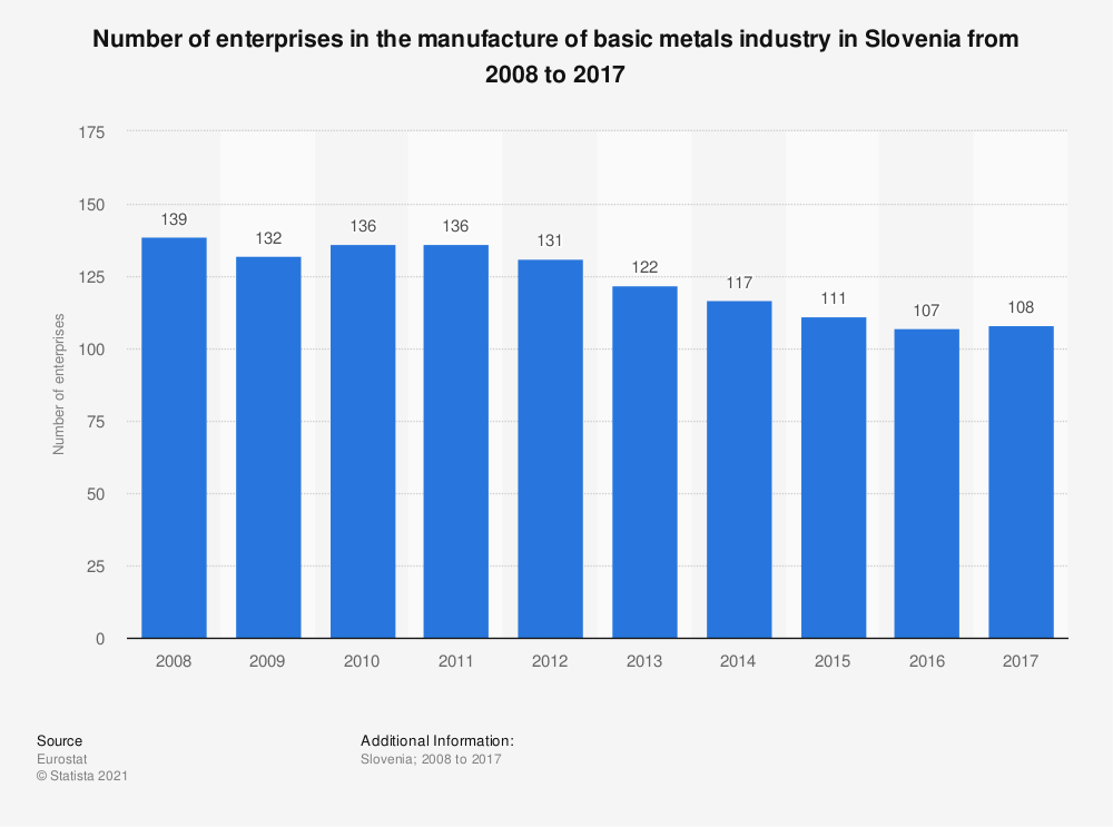 Statistic: Number of enterprises in the manufacture of basic metals industry in Slovenia from 2008 to 2017 | Statista