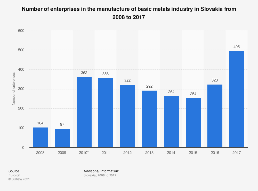 Statistic: Number of enterprises in the manufacture of basic metals industry in Slovakia from 2008 to 2017 | Statista