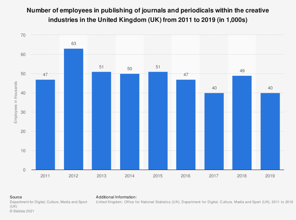 Statistic: Number of employees in publishing of journals and periodicals within the creative industries in the United Kingdom (UK) from 2011 to 2019 (in 1,000s) | Statista