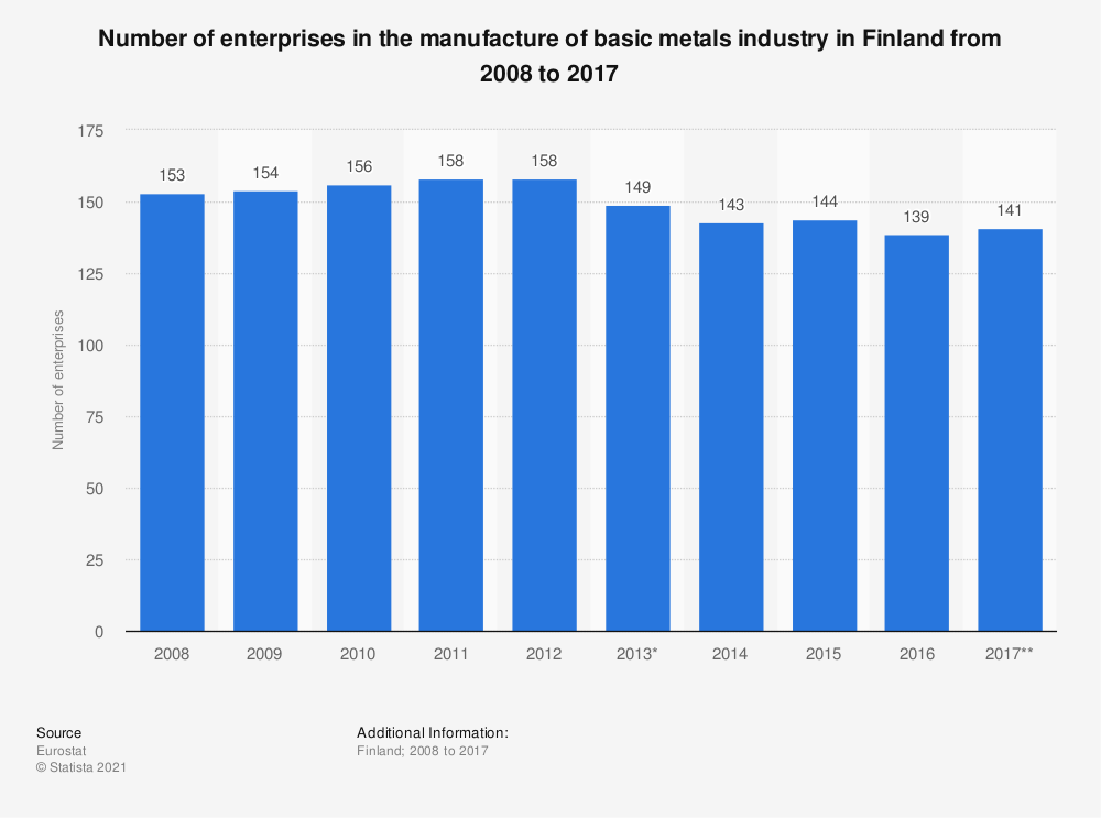 Statistic: Number of enterprises in the manufacture of basic metals industry in Finland from 2008 to 2017 | Statista