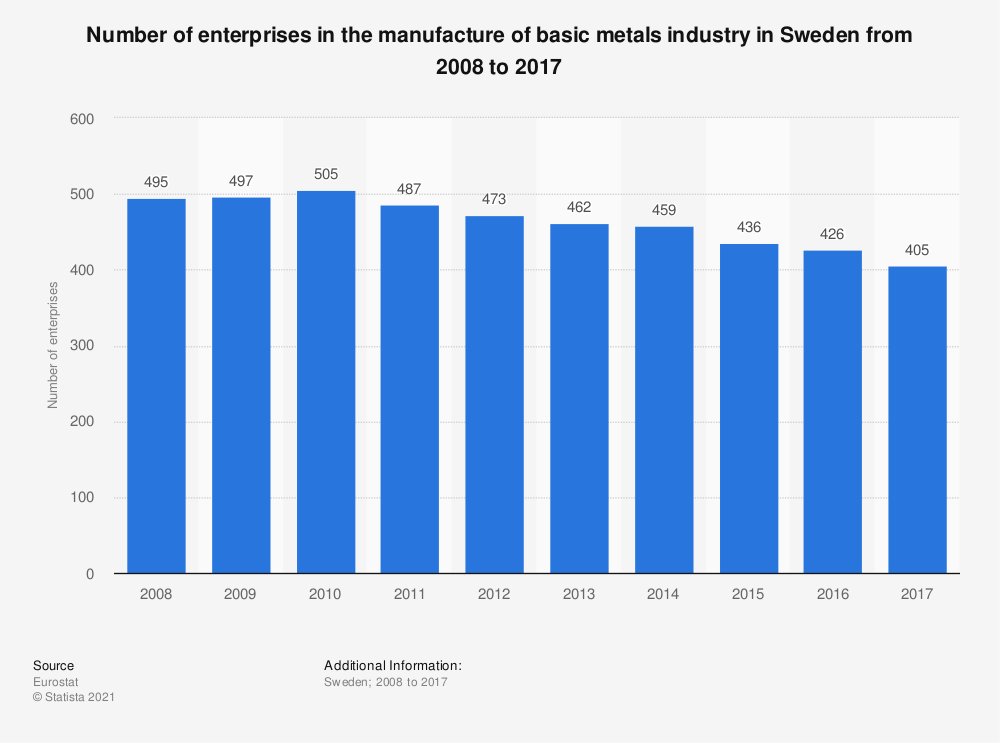 Statistic: Number of enterprises in the manufacture of basic metals industry in Sweden from 2008 to 2017   Statista