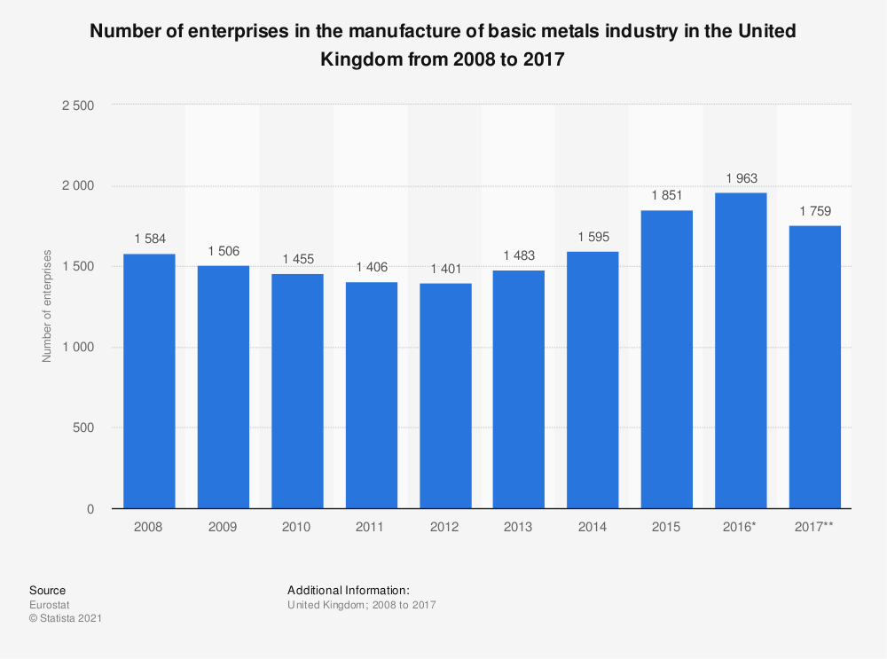 Statistic: Number of enterprises in the manufacture of basic metals industry in the United Kingdom from 2008 to 2017 | Statista