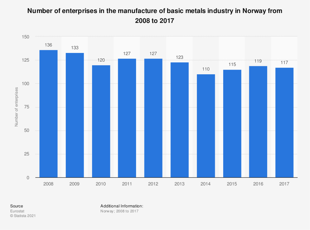 Statistic: Number of enterprises in the manufacture of basic metals industry in Norway from 2008 to 2017   Statista