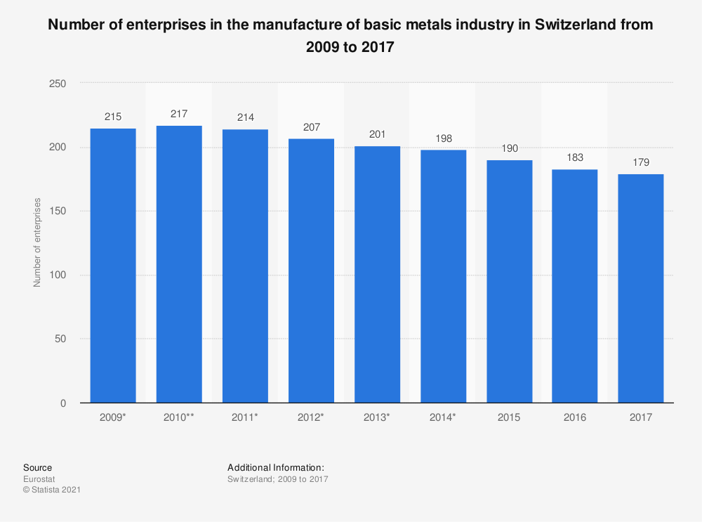 Statistic: Number of enterprises in the manufacture of basic metals industry in Switzerland from 2009 to 2017 | Statista