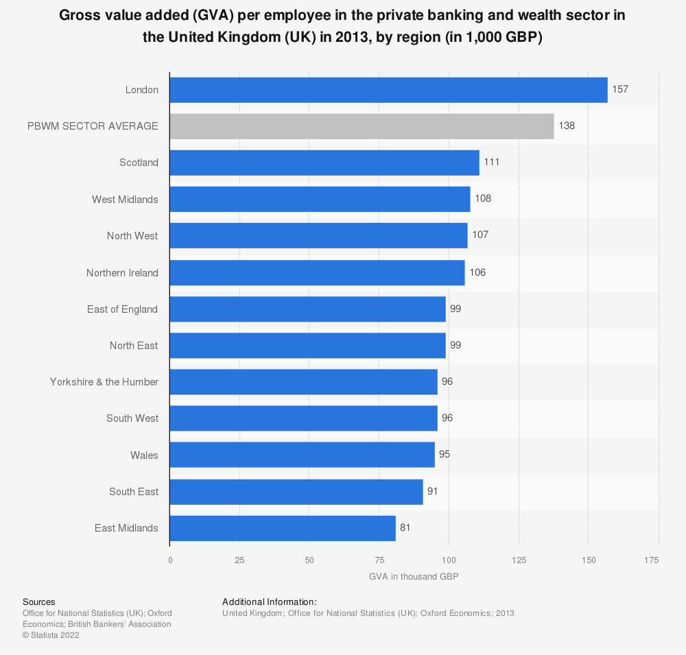 Statistic: Gross value added (GVA) per employee in the private banking and wealth sector in the United Kingdom (UK) in 2013, by region (in 1,000 GBP) | Statista