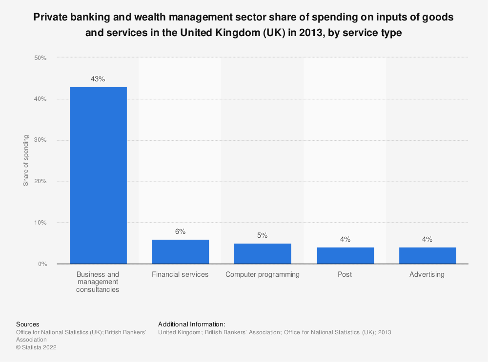 Statistic: Private banking and wealth management sector share of spending on inputs of goods and services in the United Kingdom (UK) in 2013, by service type  | Statista