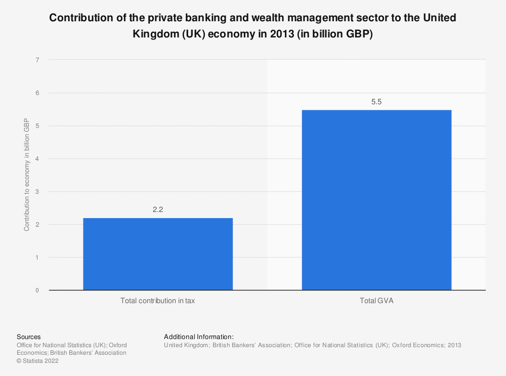 Statistic: Contribution of the private banking and wealth management sector to the United Kingdom (UK) economy in 2013 (in billion GBP) | Statista