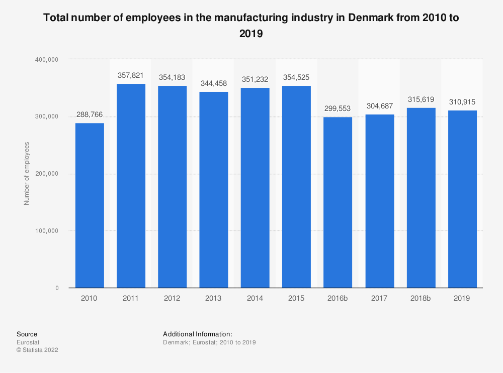 Statistic: Total number of employees in the manufacturing industry in Denmark from 2008 to 2015 | Statista